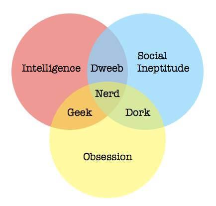 Ven Diagram on Geeks vs. Nerds